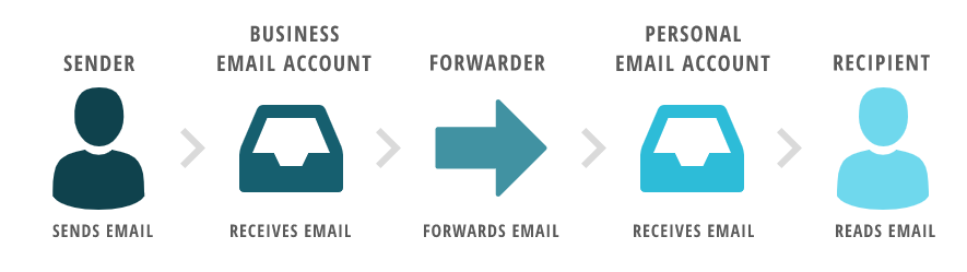 how email forwarding works